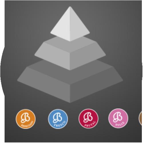 Pirámide y familias olfativas